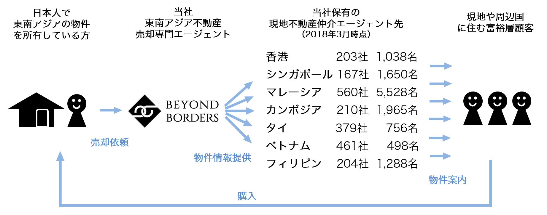 ビヨンドボーダーズのアジア不動産売却専門エージェント