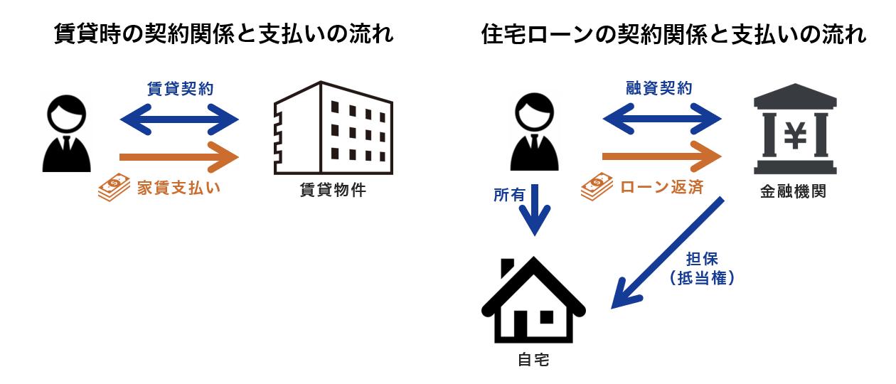 賃貸契約と住宅ローンの違い