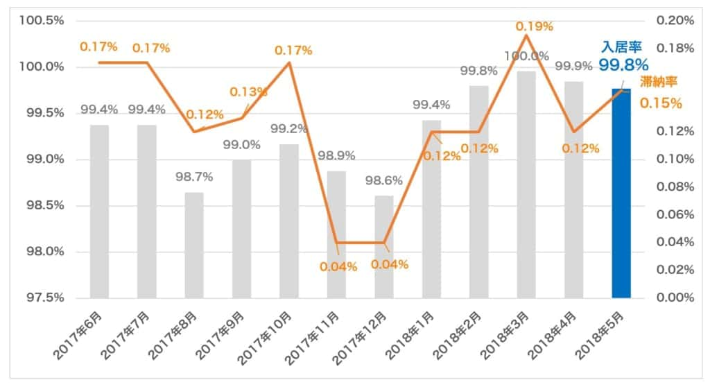 プロパティエージェントの入居率と滞納率の推移