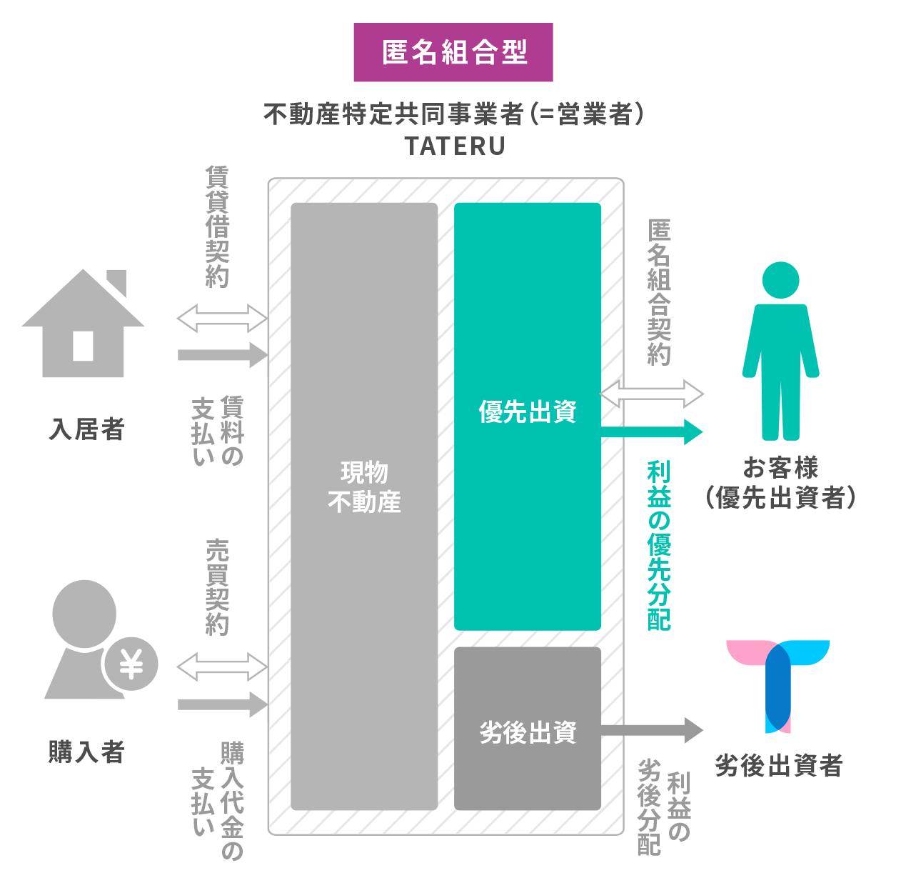 TATERU Funding優先劣後出資の仕組み