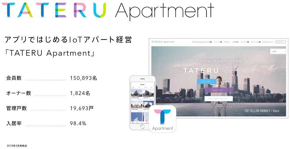 TATERUアパート経営の入居率
