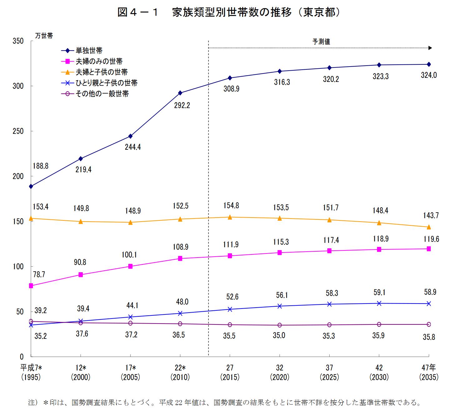 東京都世帯数の予測