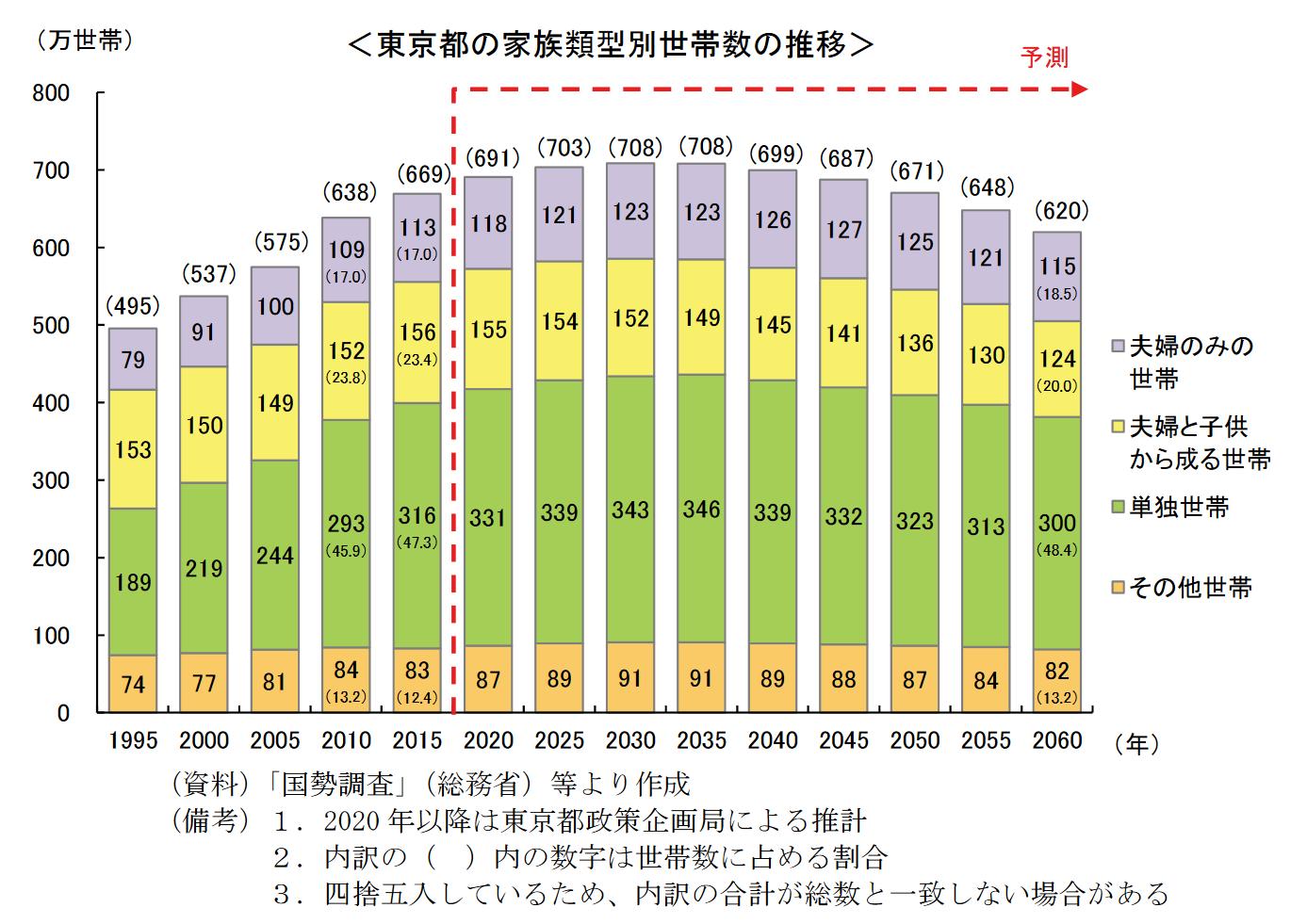 単身者とファミリー層の世帯数の推移