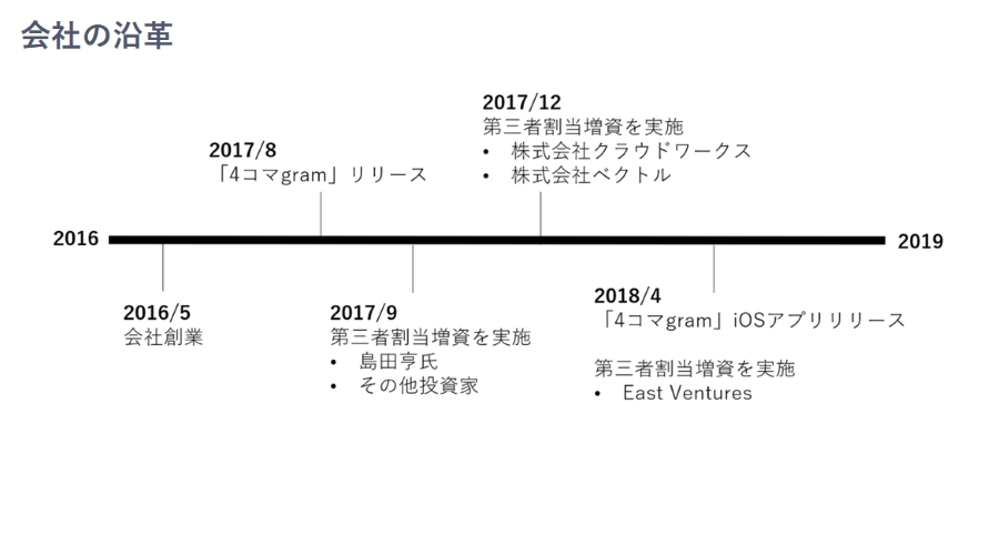 ナックルボール株式会社沿革