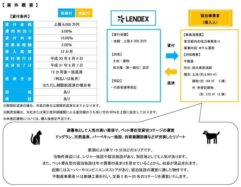 レンデックスの不動産担保付きローンファンド25号の投資案件詳細