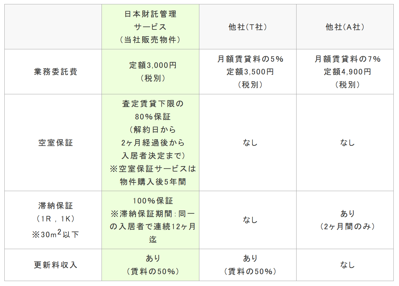 日本財託の賃貸管理と他社との比較