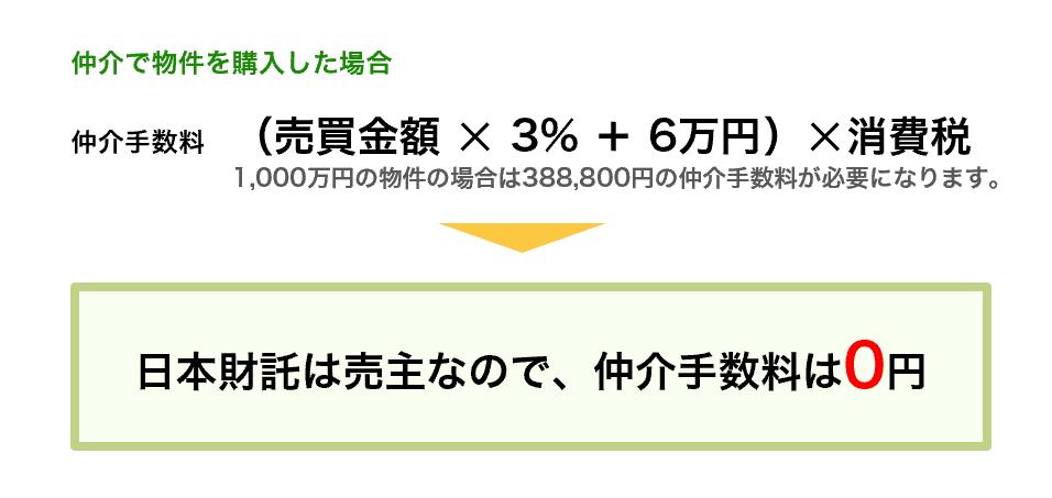 日本財託の中古マンション仲介手数料は無料