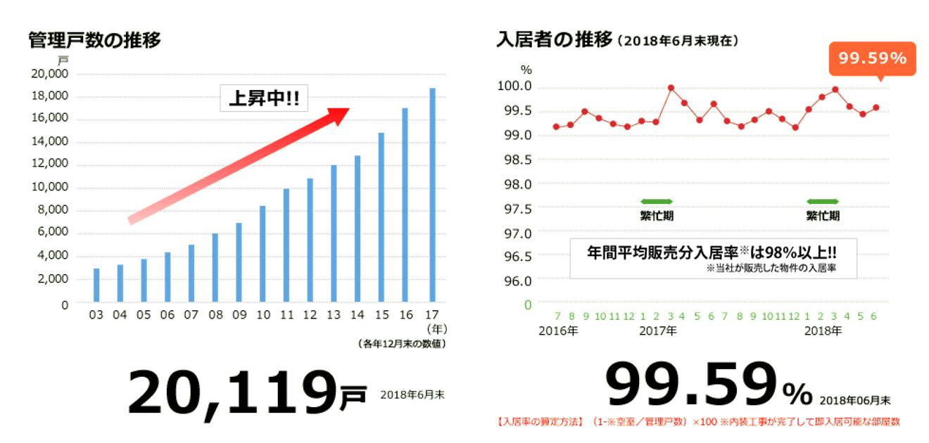 日本財託の中古マンションの管理戸数と入居率実績