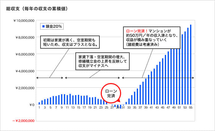日本財託のマンション投資の収支シミュレーション