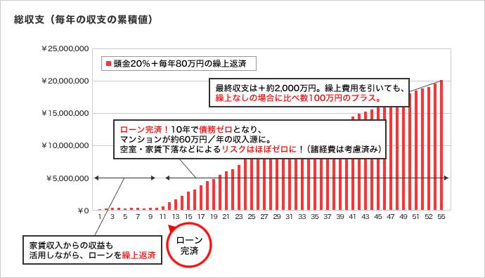 繰り上げ返済時の日本財託のマンション投資の収支シミュレーション