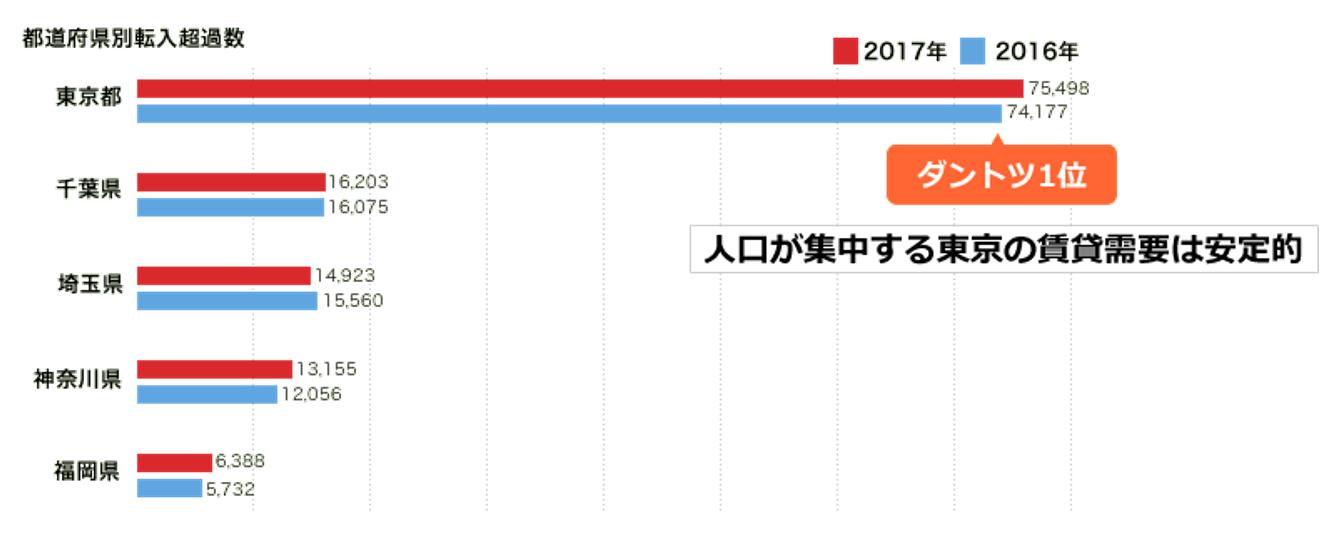 東京での中古マンション投資の魅力