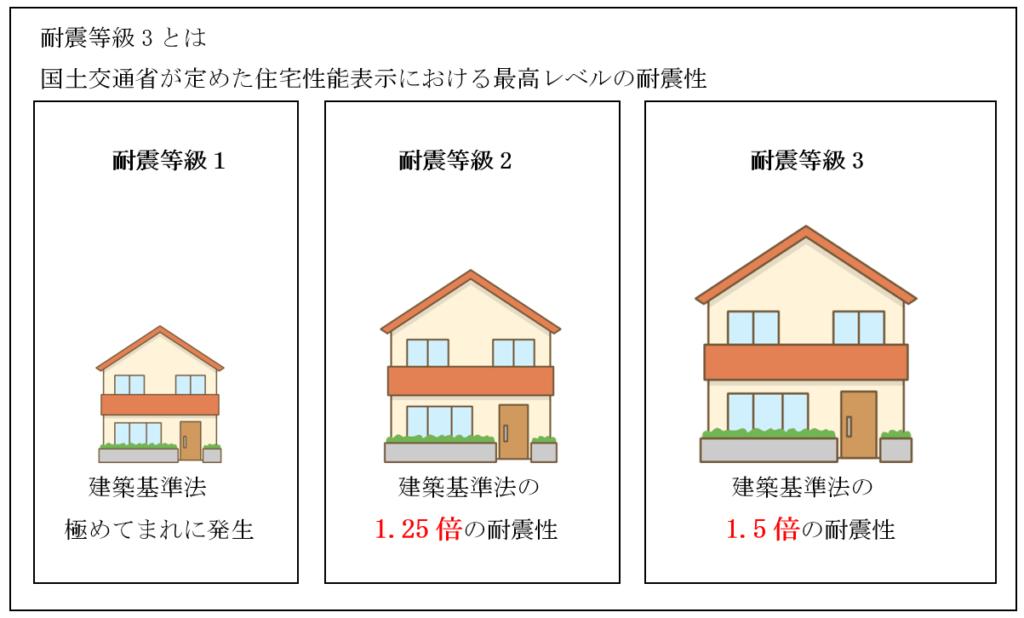 耐震等級3とは:国土交通省が定めた住宅性能表示における最高レベルの耐震性、耐震等級1・耐震等級2・耐震等級3