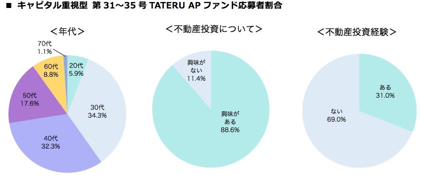 キャピタル重視型第31~35号TATERU APファンド応募者割合