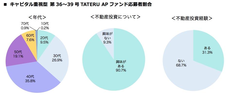 キャピタル重視型第36~39号TATERU APファンド応募者割合