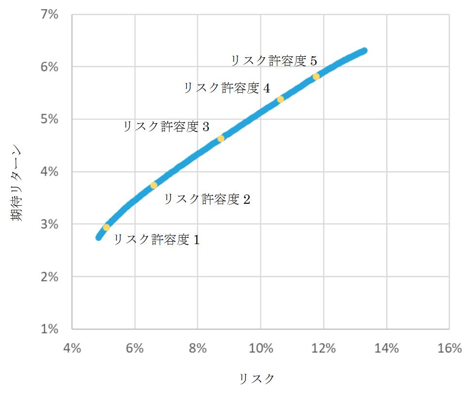 ウェルスナビのリスク許容度とリターン width=