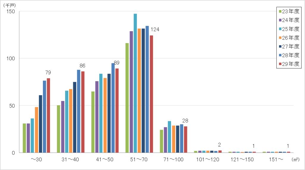 住宅着工統計 平成29年国土交通省調査