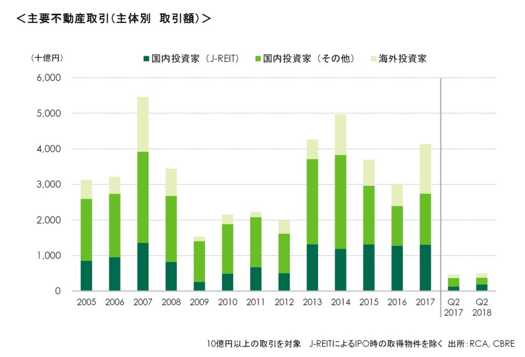 投資家調査による東京の期待利回り
