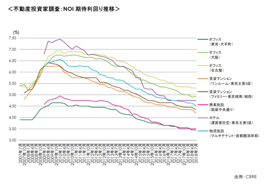 日本での事業用不動産の投資額