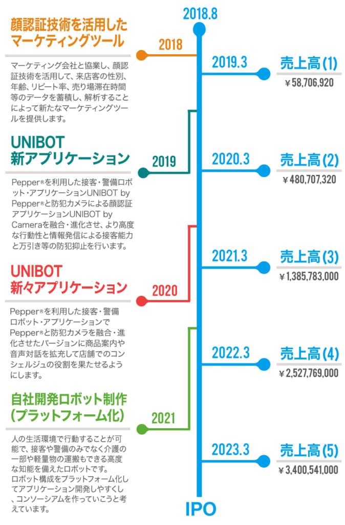 ユニボット社のIPOまでのスケジュール