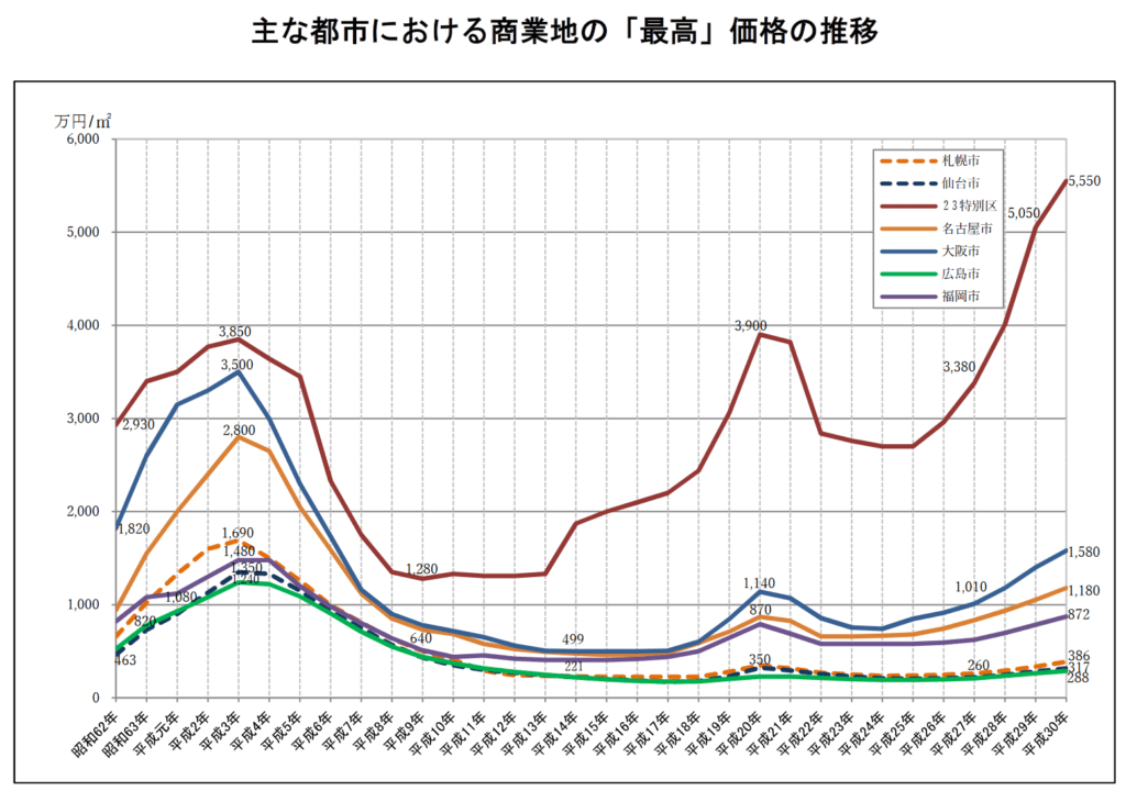 主な都市における商業地の「最高」価格の推移