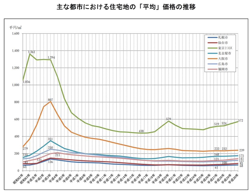 主な都市における住宅地の「平均」価格の推移
