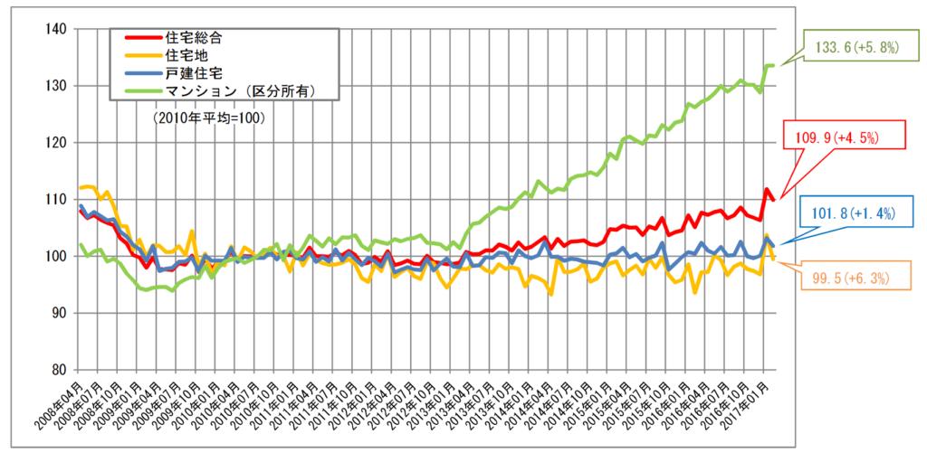 不動産価格指数(平成29年2月・平成28年第4四半期分)の公表