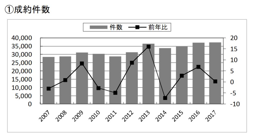 2017年の中古マンション成約件数