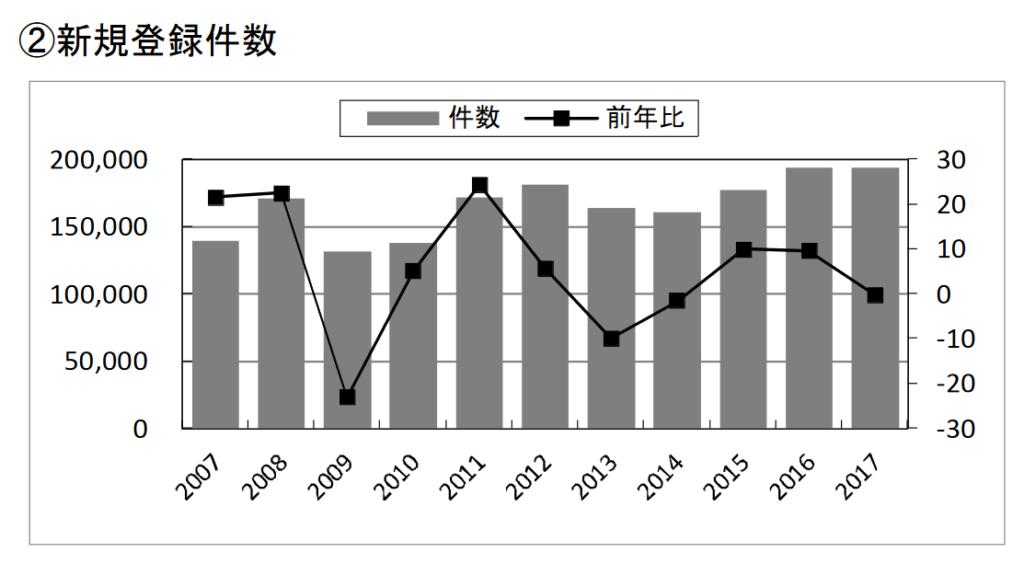 2017年の中古マンション新規登録件数
