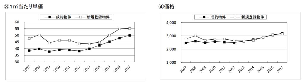中古マンション成約事例の㎡当たり平均単価、平均築年数