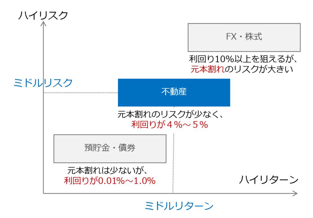 他の投資手法と不動産投資の比較イメージ