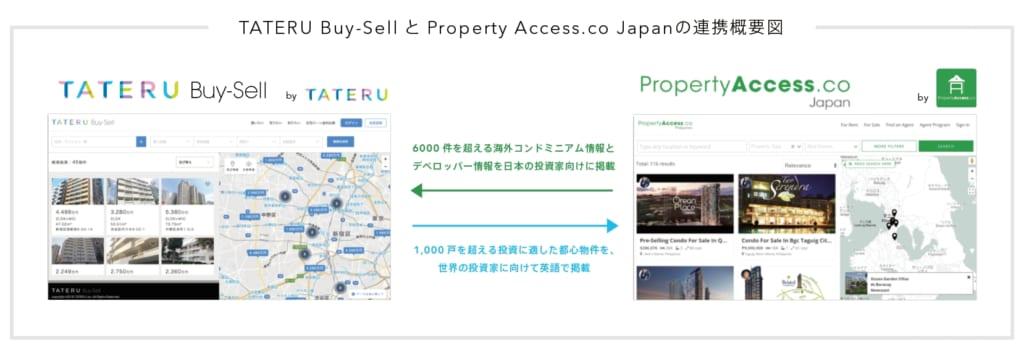 TATERU Buy-Sell × Property Access