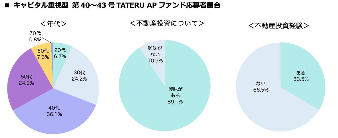 キャピタル重視型第40〜43号ファンド応募者割合