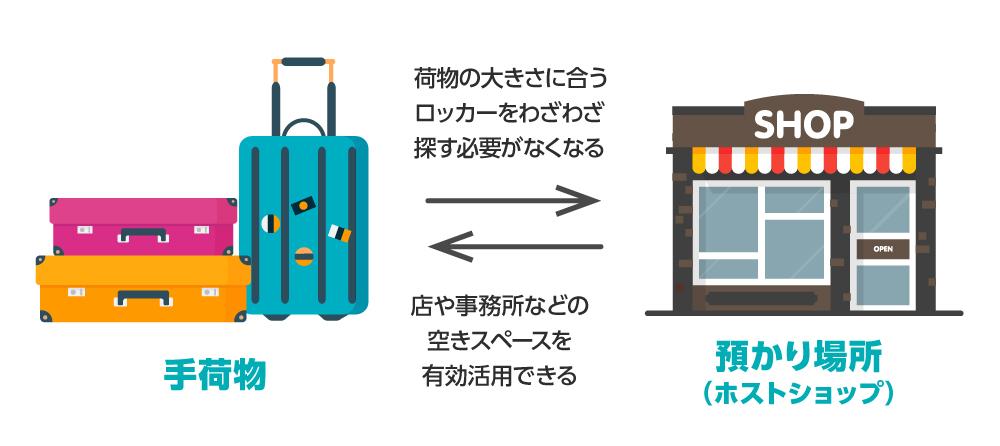 手荷物の預け場所不足の解消