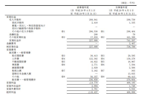 クラウドバンクの決算・損益計算書