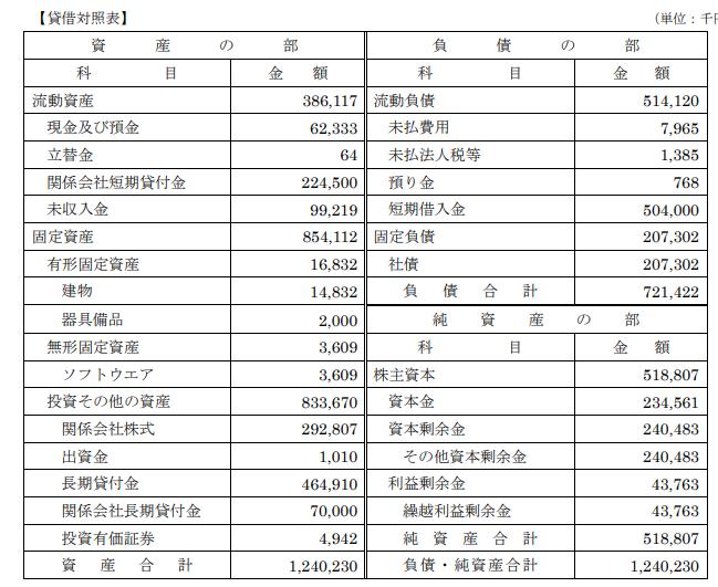 """クラウドバンク株式会社の決算"""""""""""