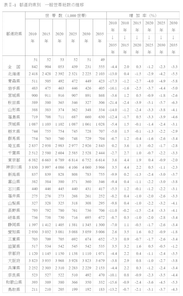 2035年までの5年ごとの都道府県の人口推移