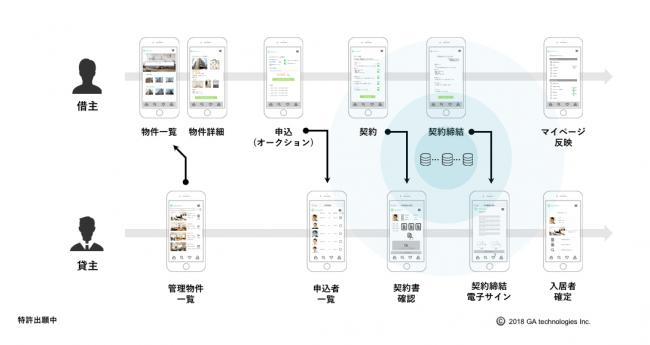 不動産デジタルプラットフォームのサービスイメージ