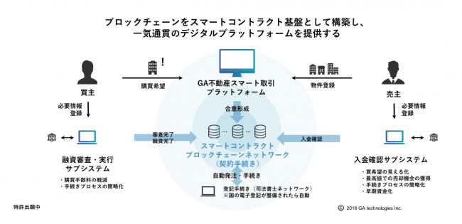 ブロックチェーン技術を活用したGAテクノロジーズのプラットフォーム