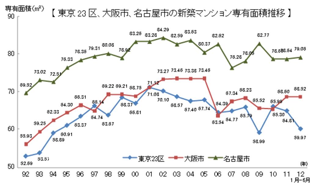 東京23区、大阪市、名古屋市の1992年から2012年までの新築マンションの専有面積推移