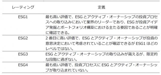 ESGの評価レーティング