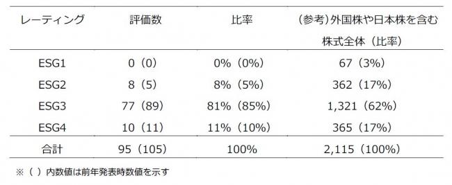 日本株のESGレーティングの付与数と分布