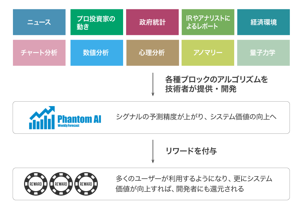 リワード型(成果報酬)モデル