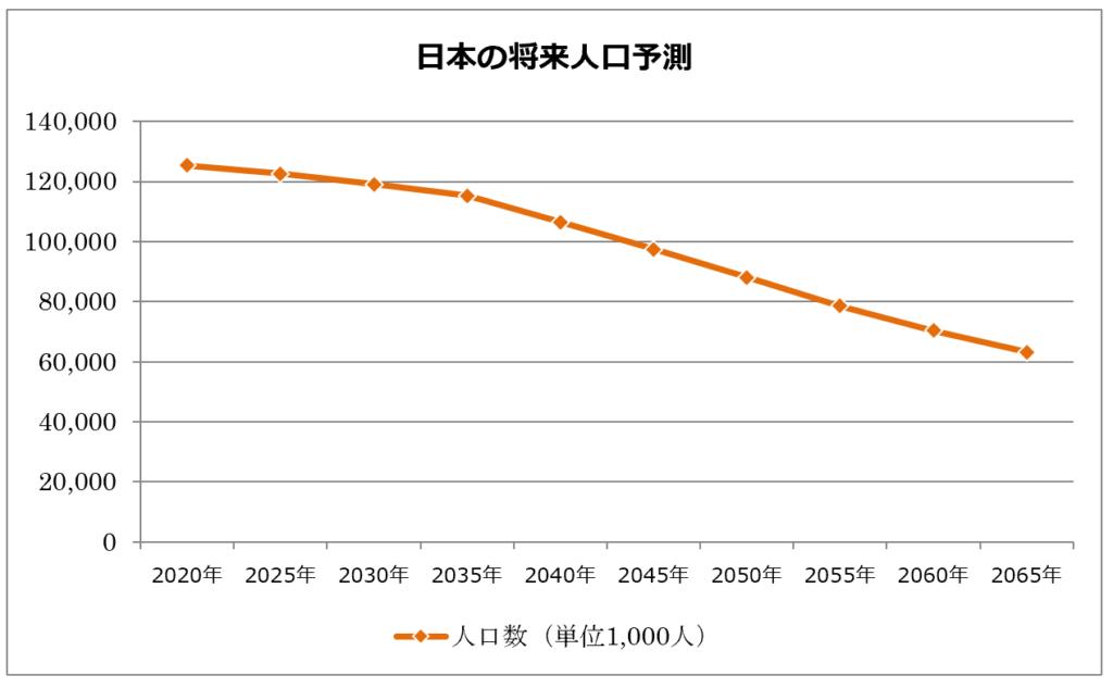 日本の将来人口の予測