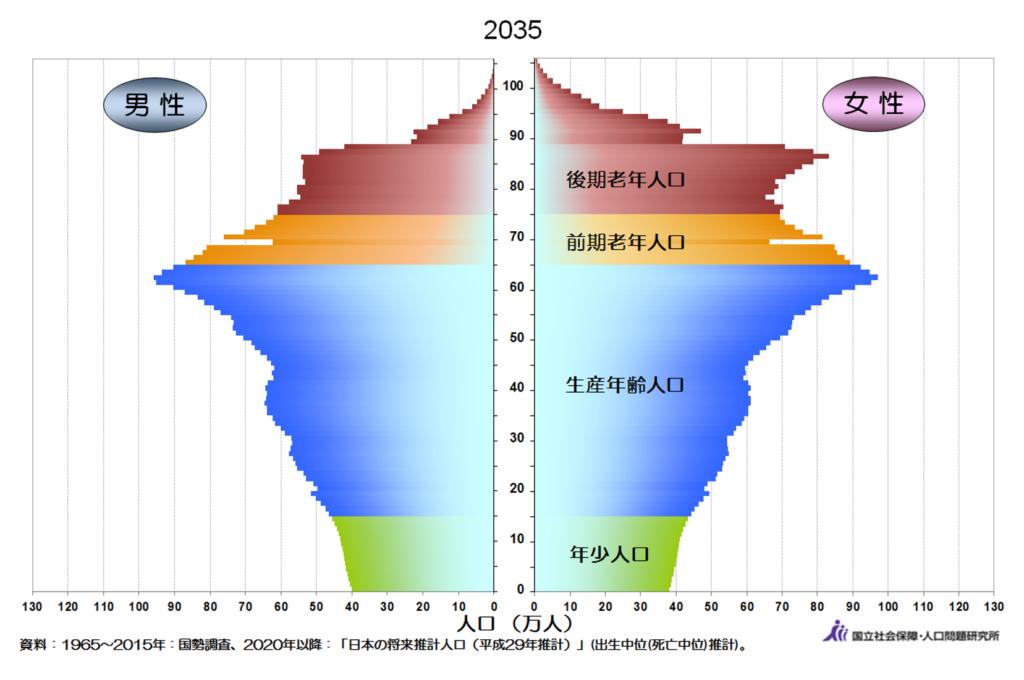 2035年の日本の人口ピラミッドの予測グラフ
