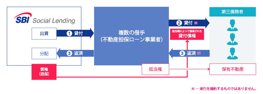 SBISL不動産担保ローン事業者ファンドPlus20号概要