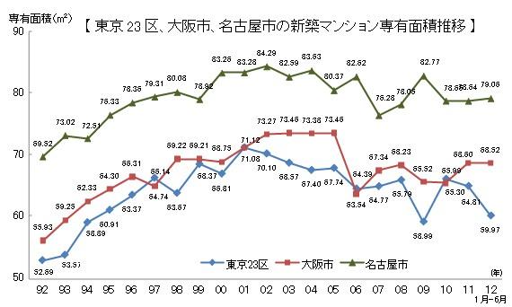 新築マンションの年ごとの平均専有面積の推移