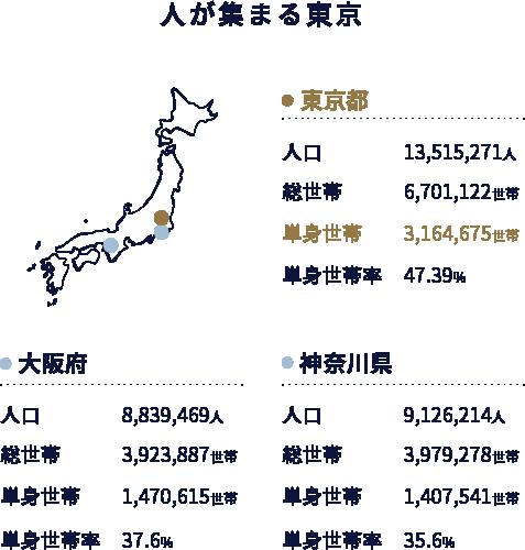 東京の賃貸需要