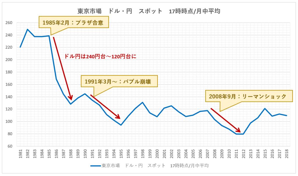 は1980年~2018年までのアメリカドルと日本円の年推移と円高時の主な出来事