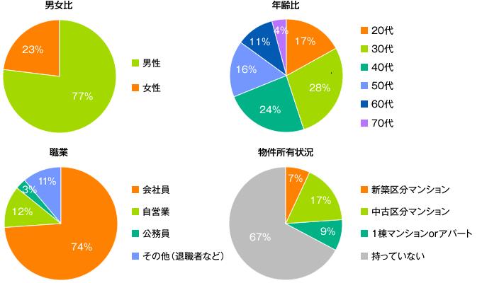 セミナー参加者の職業・年収