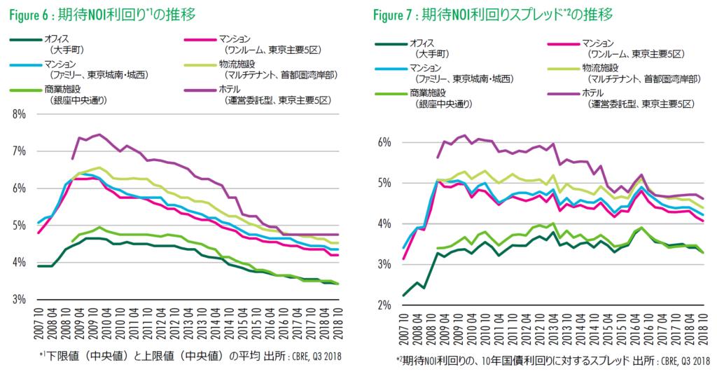 東京の事業用不動産投資の期待利回り